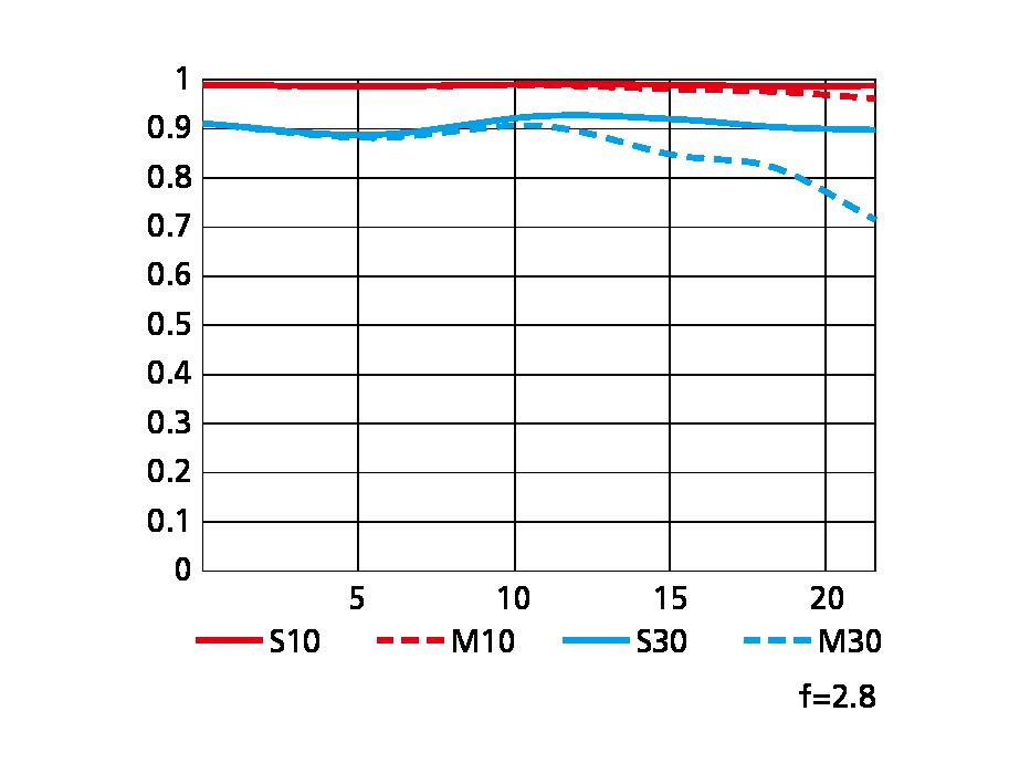 NIKKOR Z 14-24mm f/2.8 SのMTF性能曲線図 Wide