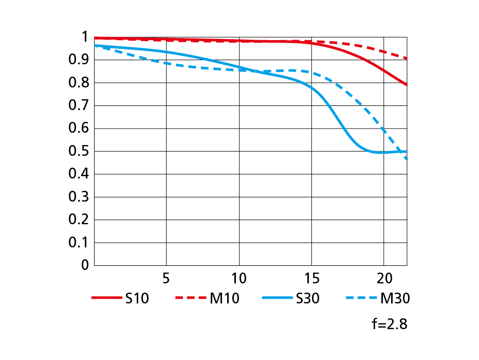 NIKKOR Z 14-24mm f/2.8 SのMTF性能曲線図 Tele