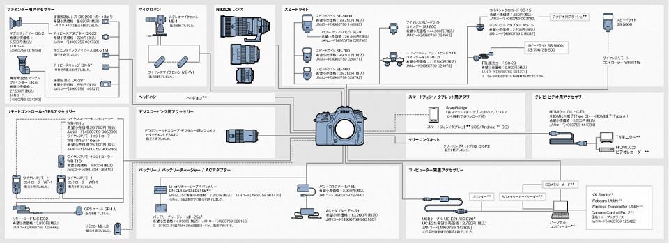 D7500 システムチャート